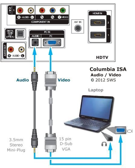 How to connect laptop computer to TV - Laptop to HDTV hookup