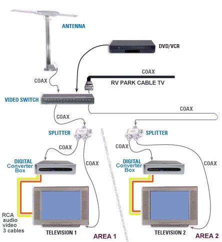 Hook up diagram RV TV Digital Converter Satellite