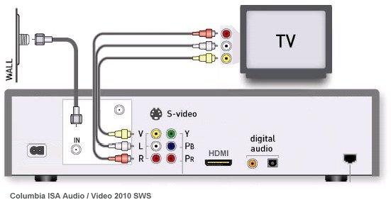 Dish 625 Dvr Wiring Diagrams Wiring Diagram
