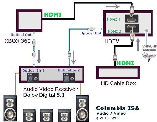 xbox dvd wiring diagrams