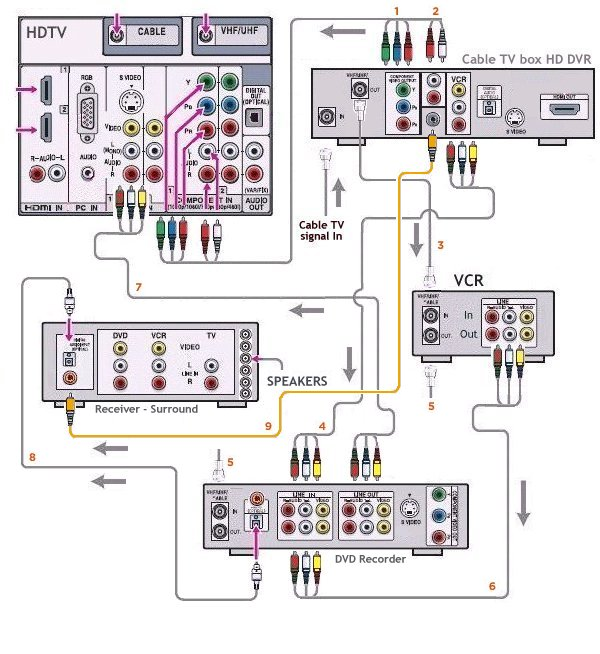 Hdtv Cable Hookup Diagram Wiring Diagram 2019