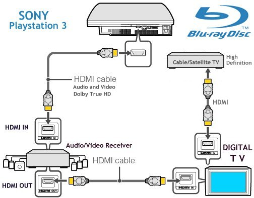 Wiring Diagram For Ps3 Wiring Diagram 2019