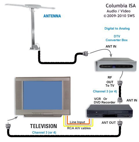 Wiring Diagram For Direct Tv circuit diagram template