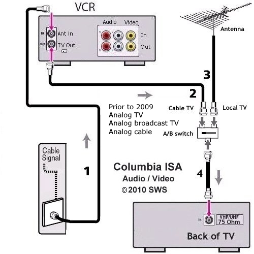Tv Cable Diagram - Wiring Diagram Progresif