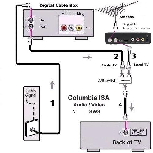 tv vhf modulator