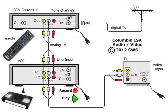tv hook up diagrams
