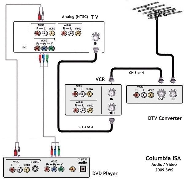 vcr and dvd with directv wiring diagram