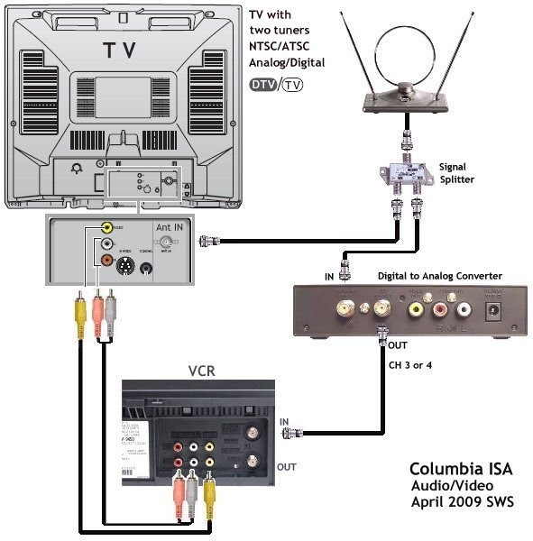 Cable Tv Dvd Hookup Diagram Online Wiring Diagram