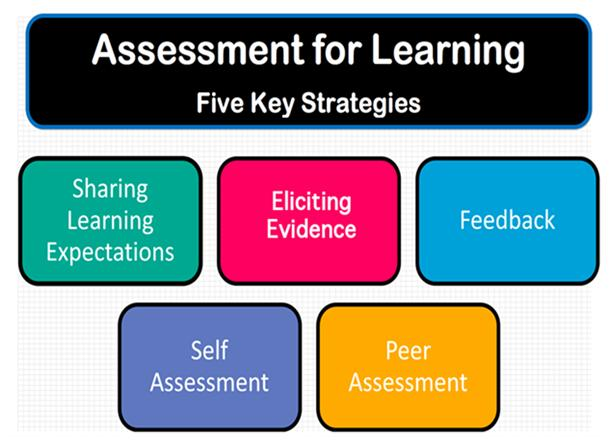 Assessment for Learning  the 5 key strategies u201eItu0027s all about - formative assessment strategies