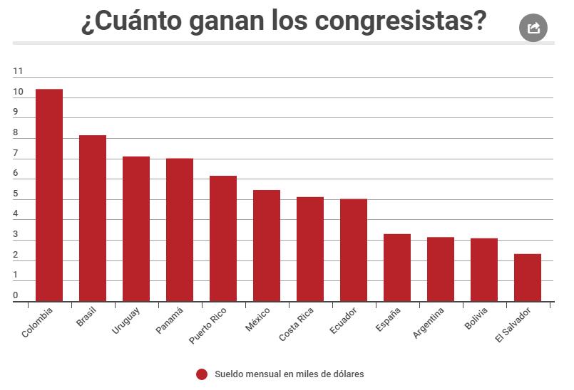 Cuanto gana un diputado y congresista en el mundo