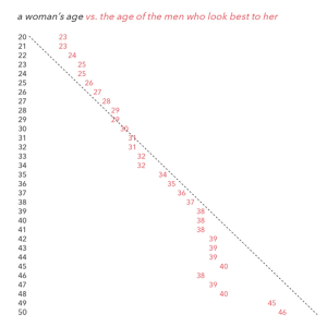 women-prefer-men-by-age