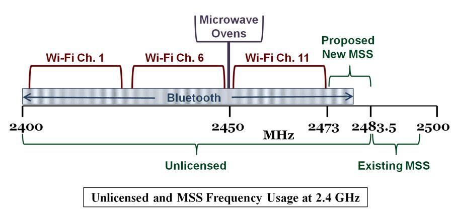 FCC Proposal Intrudes on Unlicensed Spectrum CommLawBlog
