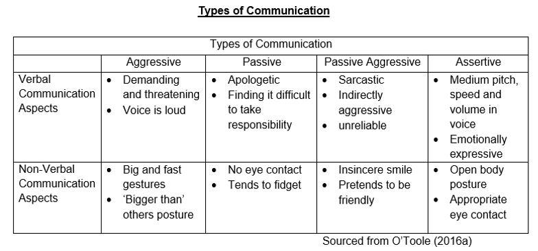 Types Of Communication Communication In Physiotherapy