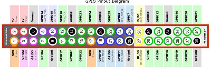 Simple GPIO example - Tutorials  Examples - openHAB Community