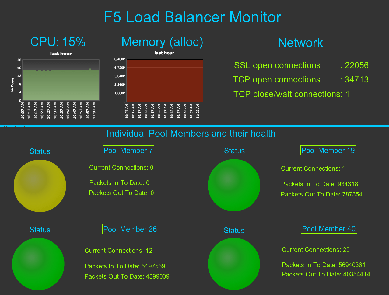 AppDynamics F Load Balancer Monitoring Extension
