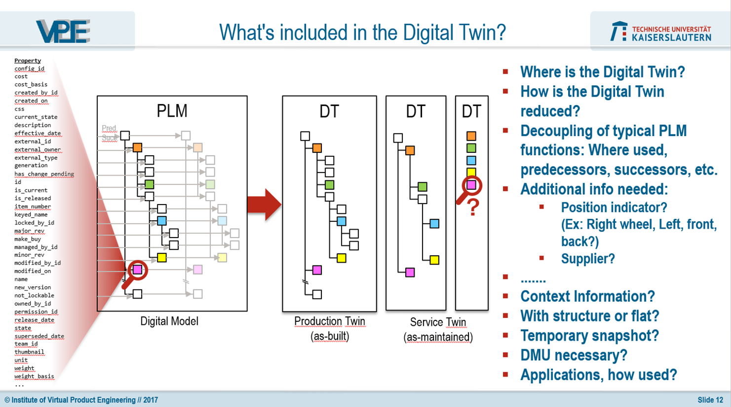 Exploring The Digital Twin Some More Aras Open Plm