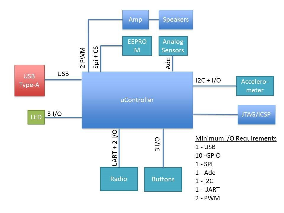 10 Steps to selecting a Microcontroller - Embedded blog - System