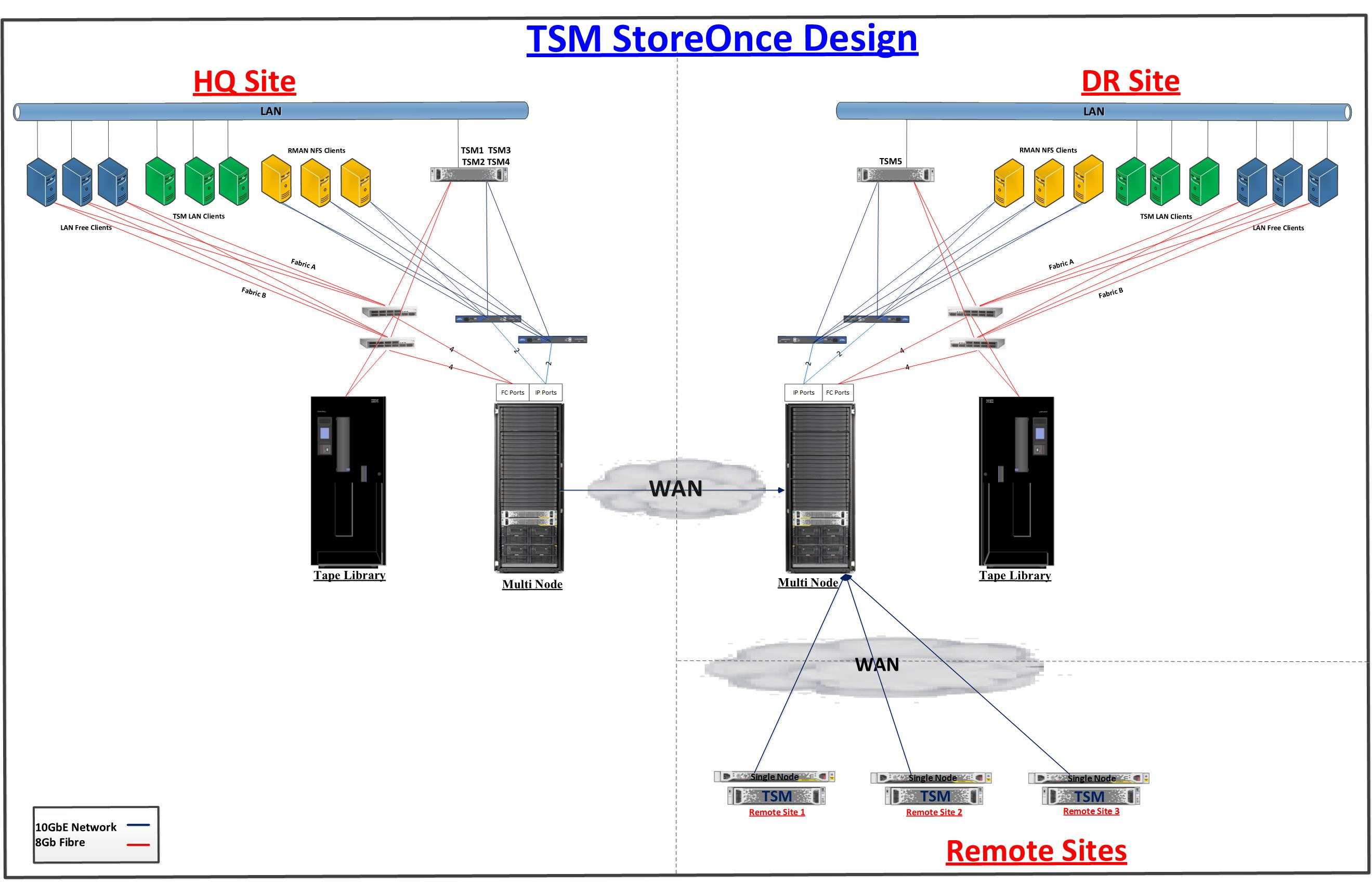 Tivoli Access Manager Architecture Overview Do You Need A Better Solution To Work With Your Ti