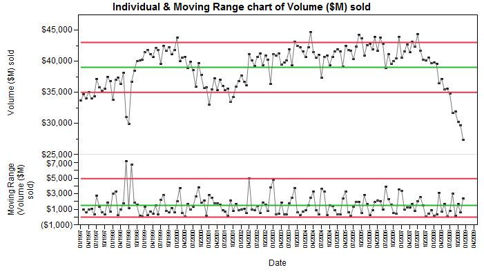 Control Charts are easy in JMP 10 - JMP User Community