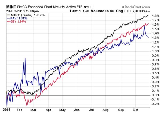 These ETFs Benefit From Rising Dollar And Cash Holdings - Nasdaq