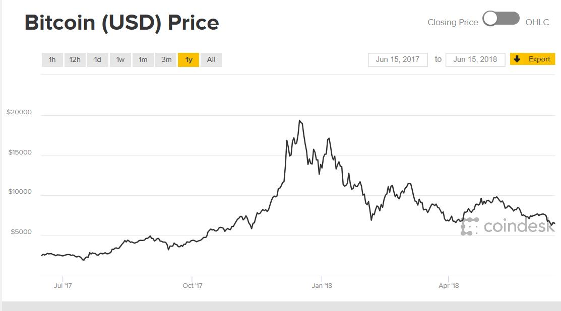 Why Bitcoin Is Likely To Drop (Again) - Nasdaq