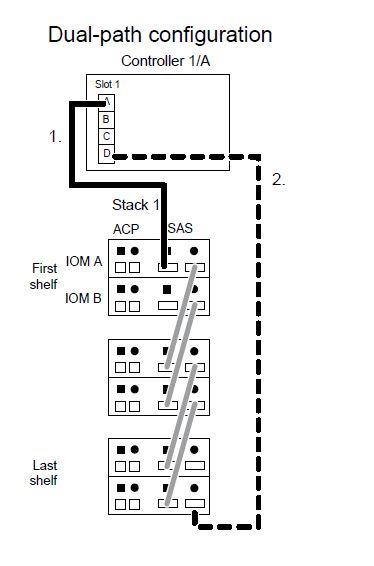 netapp cabling diagrams pdf