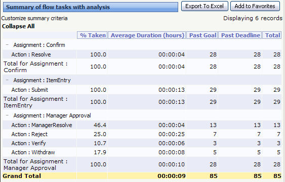 Understanding Analyze Performance reports in the Monitor Activity