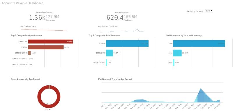 SAP AP - Accounts Payable Qlik Sense Starter Templ - Qlik Community