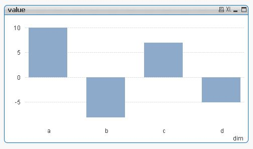 Re Showing positive and negative values in bar ch - Qlik Community