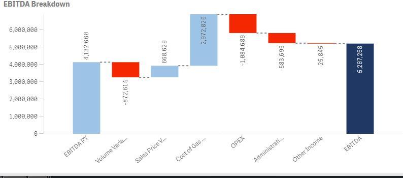Waterfall Chart - Qlik Community