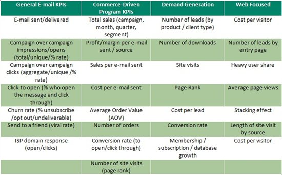 Email Marketing Strategy - KPIs - The Sage CRM Blog - User Community