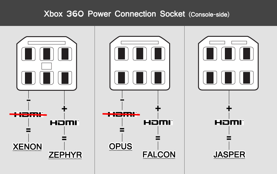 How to RGH any Phat HDMI Xbox 360 - Xbox Gaming - WeMod Community