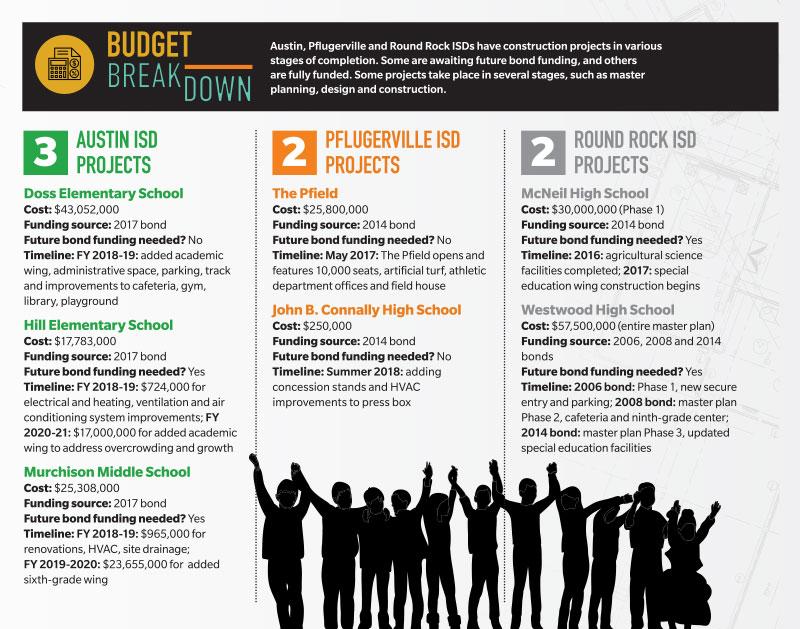 Aging, crowded schools stretch Northwest Austin districts\u0027 bond