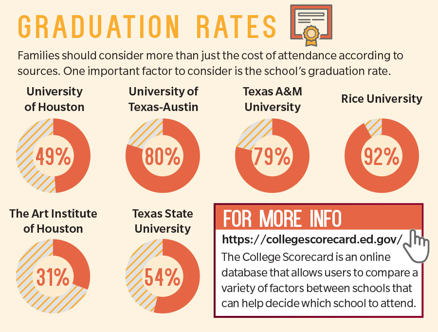 Planning ahead, mitigating debt are key strategies for parents - compare schools college