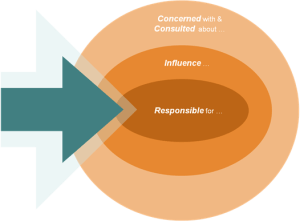 Spheres of Influence & Accountability