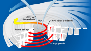 Descripcion detallada de las partes de un huracan