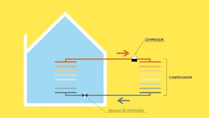 Esquema sencillo sobre el funcionamiento de un aparato de aire acondicionado
