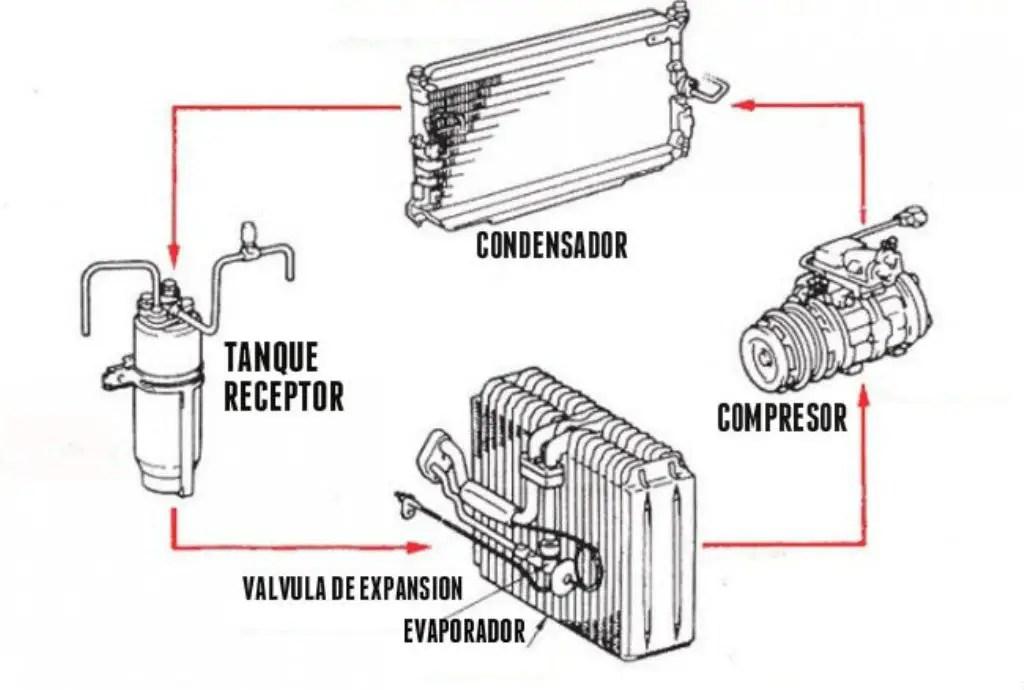 sabes como funciona un aparato de aire acondicionado vilken