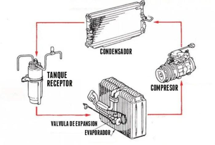 Partes principales del aire acondicionado