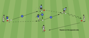 Soccer Warm Up Guide Drills Exercises For Great Warm
