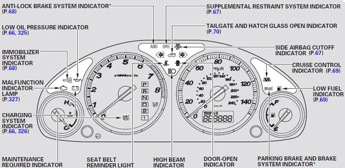 car dashboard diagram pictures of car