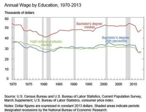 College graduate vs high school graduate salaries