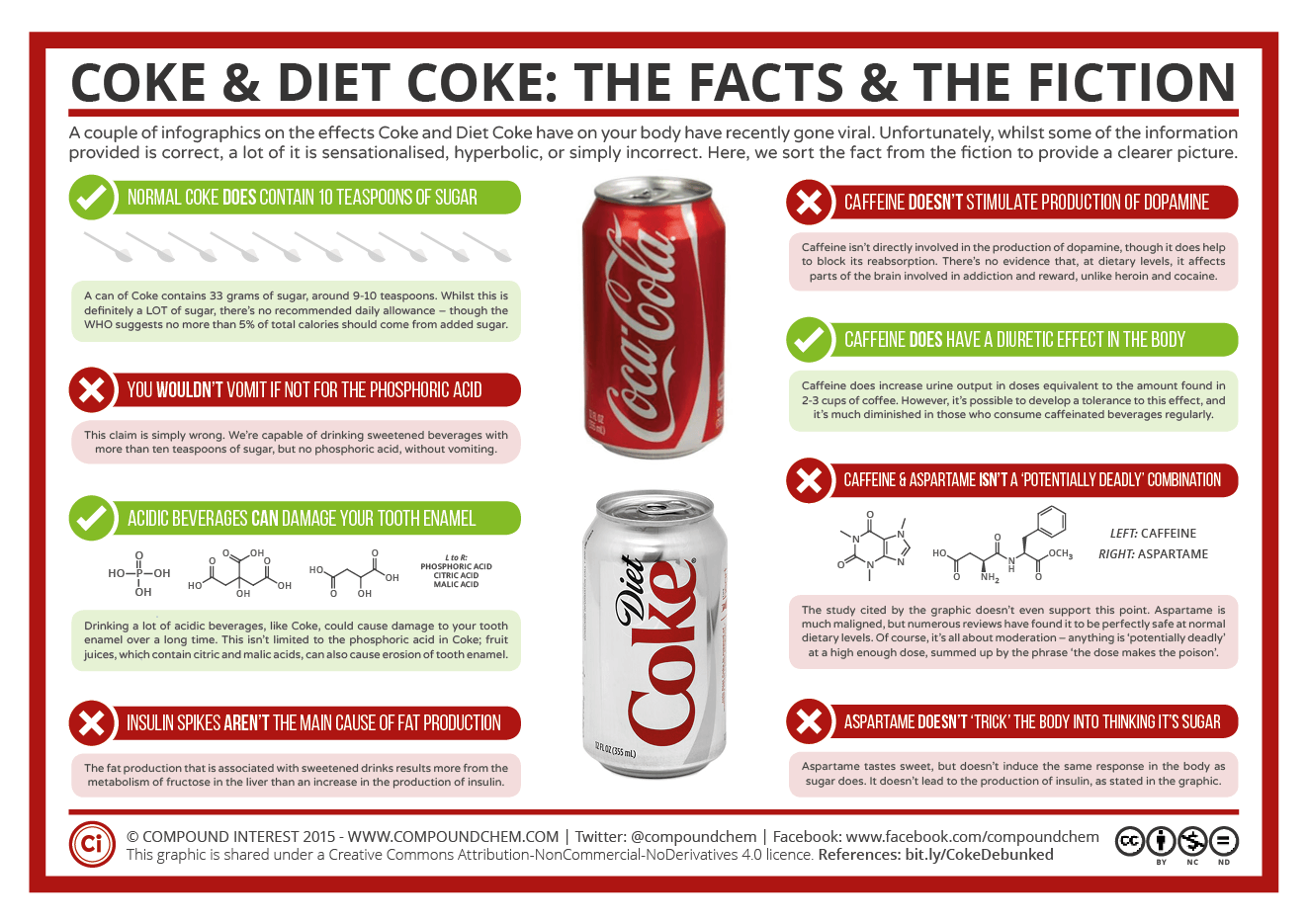 Diet Coke Coke Diet Coke The Facts And The Fiction Compound Interest