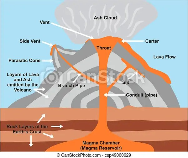 Volcano cross section diagram including all parts magma chamber