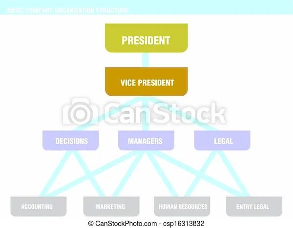 Basic company organization structure chart An example company - basic organization chart
