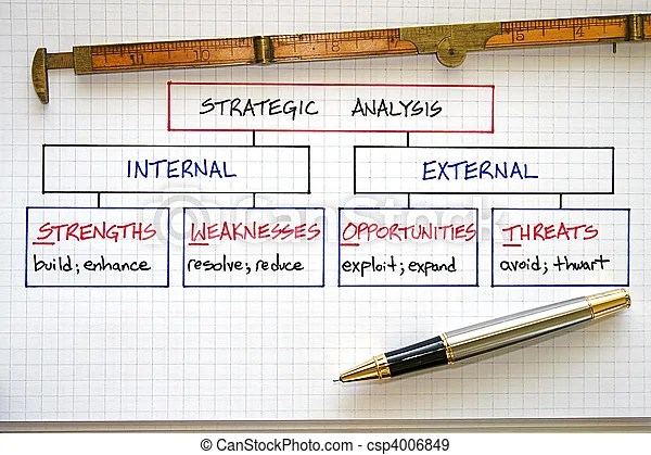Business swot analysis Business strategy graphs and swot analysis - business swot analysis