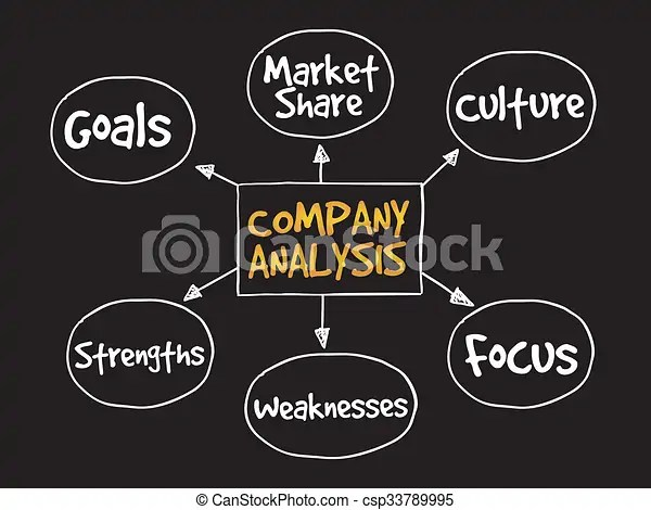 Company analysis mind map business concept stock illustration - company analysis