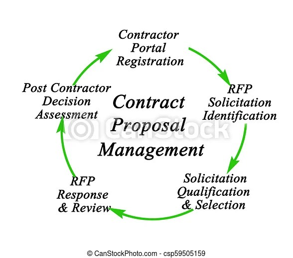 Contract Proposal Management Process