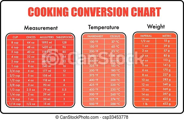 Vectors Illustration of cooking conversion table chart outlined - cooking conversion chart
