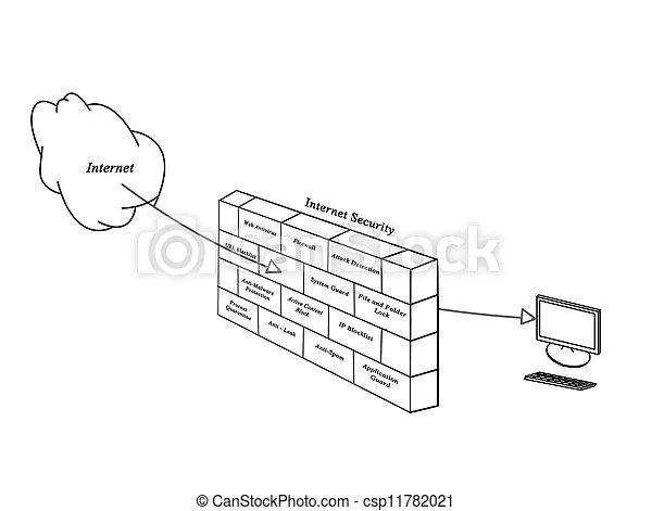 internet security diagram